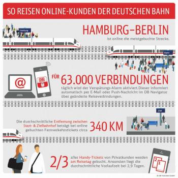 So reisen die Kunden der Deutschen Bahn